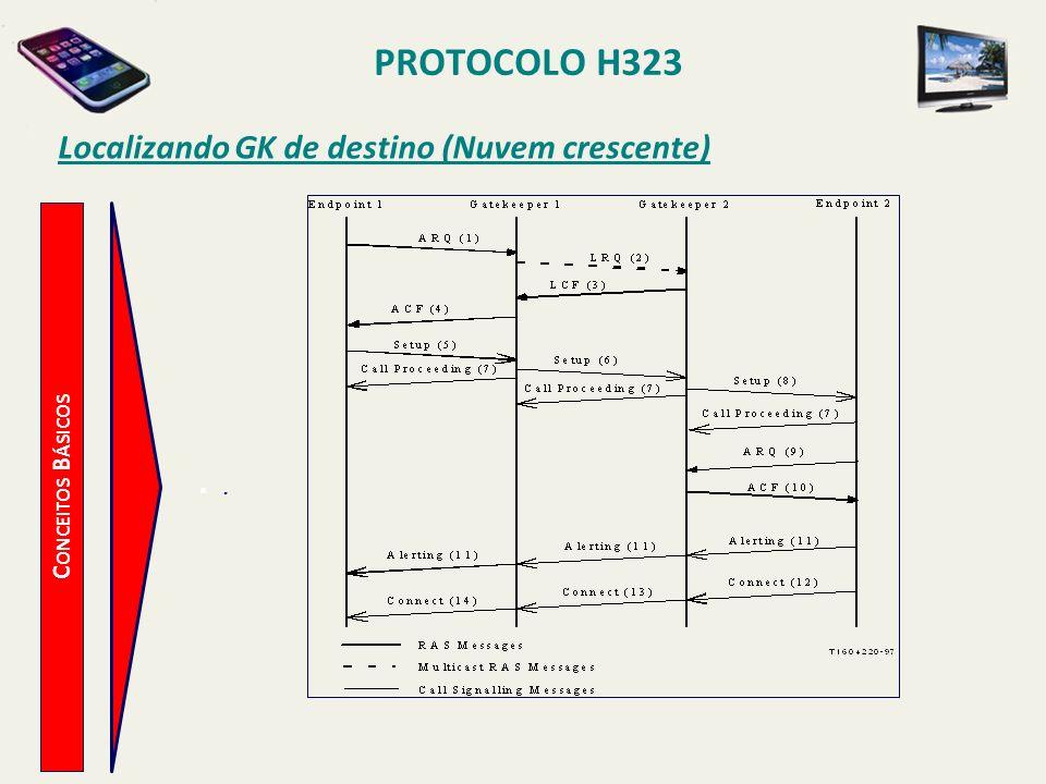 PROTOCOLO H323 C ONCEITOS B ÁSICOS Localizando GK de destino (Nuvem crescente).