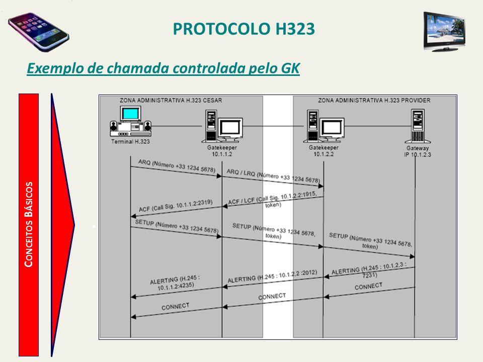 PROTOCOLO H323 C ONCEITOS B ÁSICOS Exemplo de chamada controlada pelo GK.