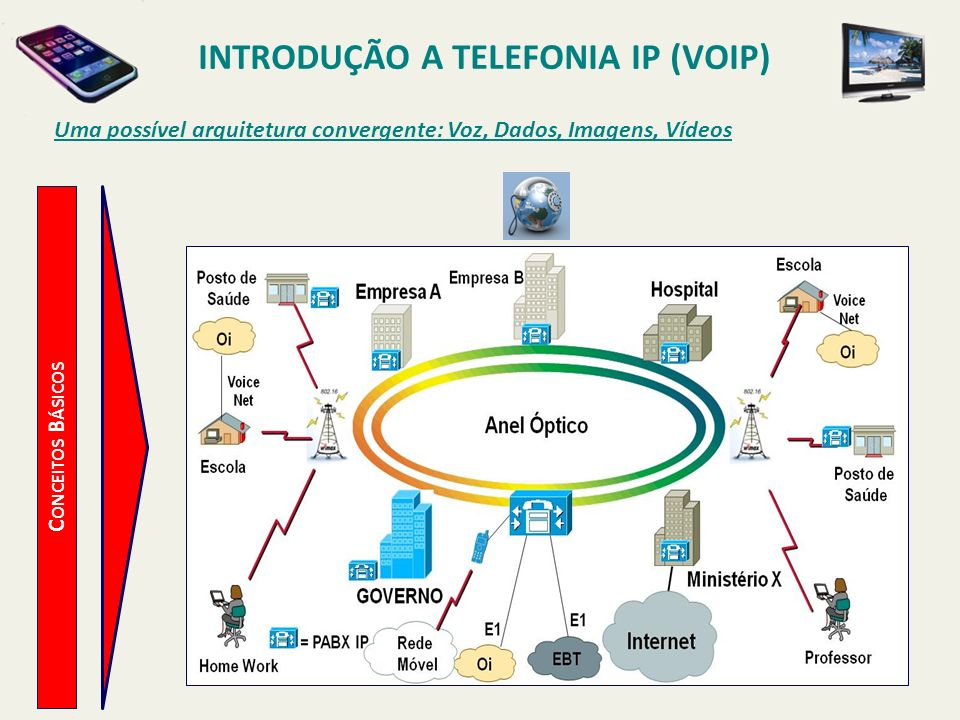 INTRODUÇÃO A TELEFONIA IP (VOIP) C ONCEITOS B ÁSICOS Uma possível arquitetura convergente: Voz, Dados, Imagens, Vídeos