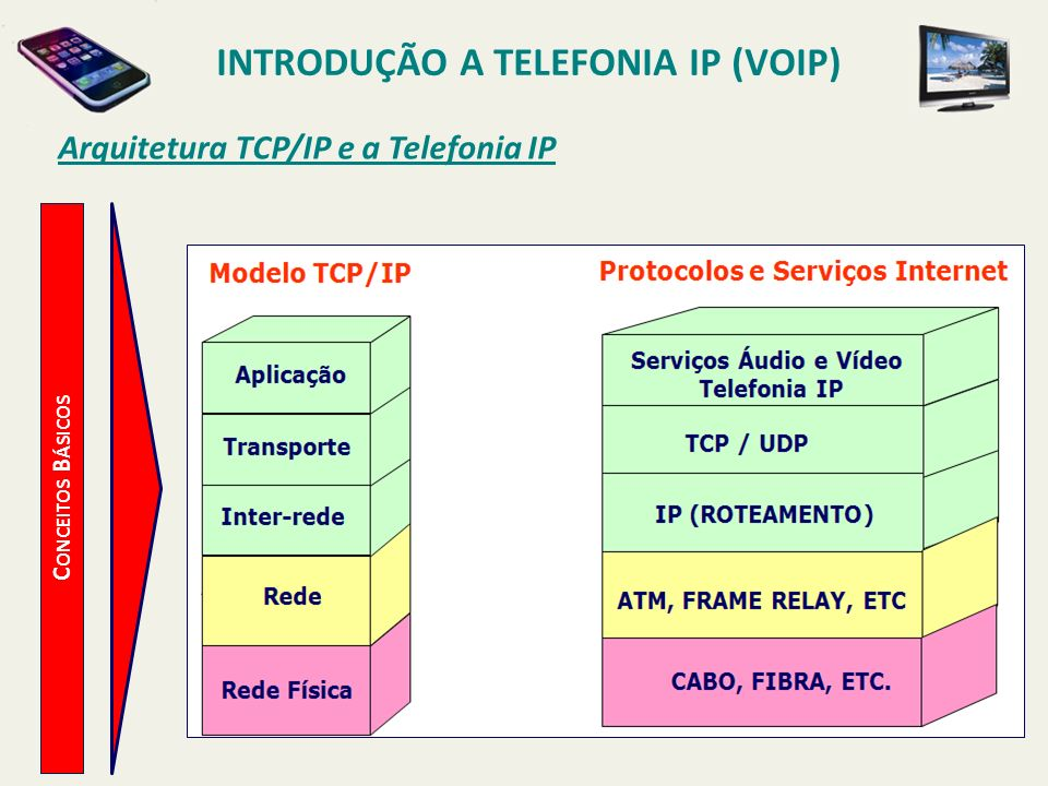INTRODUÇÃO A TELEFONIA IP (VOIP) C ONCEITOS B ÁSICOS Introdução a Telefonia IP Exploração plena dos recursos da internet.