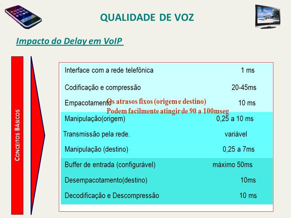 QUALIDADE DE VOZ C ONCEITOS B ÁSICOS Impacto do Delay em VoIP