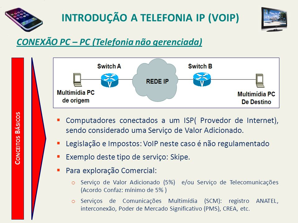 INTRODUÇÃO A TELEFONIA IP (VOIP) C ONCEITOS B ÁSICOS Conexão PC – Phone (Telefonia IP gerenciada) Computadores conectados a um ISP( Provedor de Internet), sendo considerado uma Serviço de Comunicações.