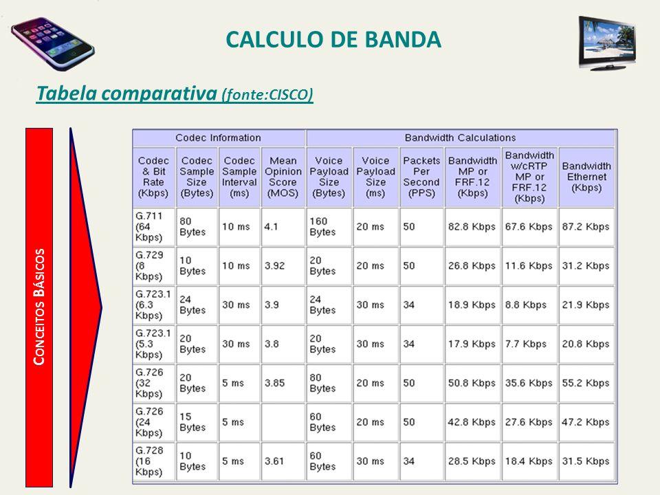 CALCULO DE BANDA C ONCEITOS B ÁSICOS Tabela comparativa (fonte:CISCO)
