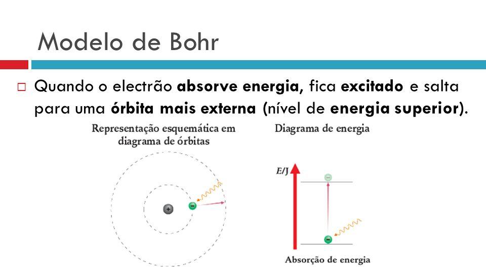 Modelo de Bohr Quando o electrão absorve energia, fica excitado e salta para uma órbita mais externa (nível de energia superior ).