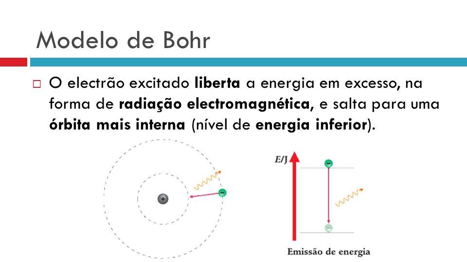 Modelo de Bohr O electrão excitado liberta a energia em excesso, na forma de radiação electromagnética, e salta para uma órbita mais interna (nível de
