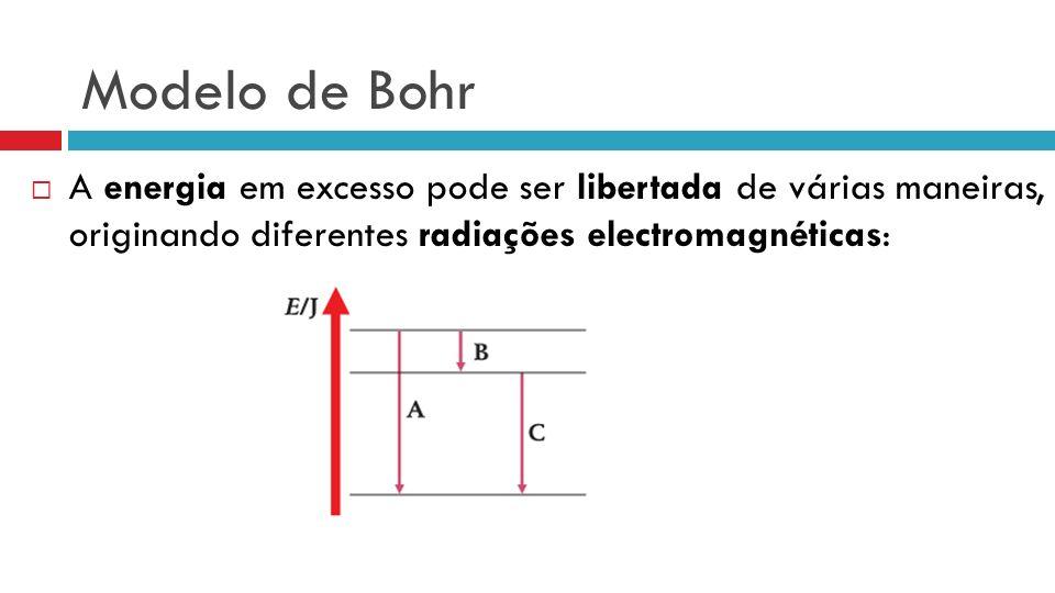 Modelo de Bohr A energia em excesso pode ser libertada de várias maneiras, originando diferentes radiações electromagnéticas: