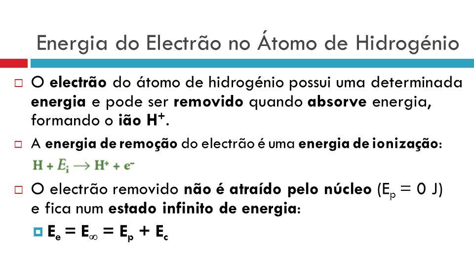 Energia do Electrão no Átomo de Hidrogénio O electrão do átomo de hidrogénio possui uma determinada energia e pode ser removido quando absorve energia, formando o ião H +.