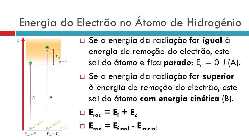 Energia do Electrão no Átomo de Hidrogénio Se a energia da radiação for igual à energia de remoção do electrão, este sai do átomo e fica parado: E c = 0 J (A).