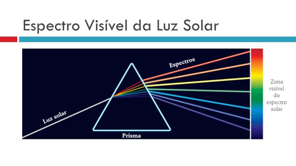 Espectro Visível da Luz Solar