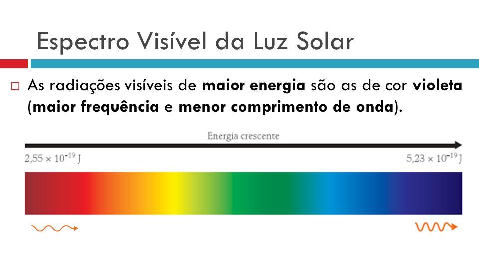 Espectro Visível da Luz Solar As radiações visíveis de maior energia são as de cor violeta (maior frequência e menor comprimento de onda).