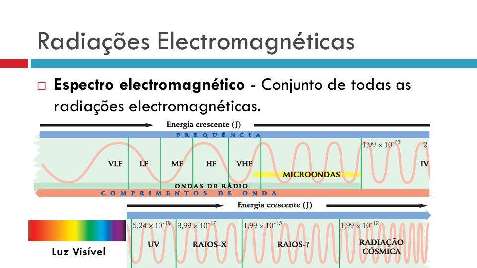 Radiações Electromagnéticas Espectro electromagnético - Conjunto de todas as radiações electromagnéticas. Luz Visível