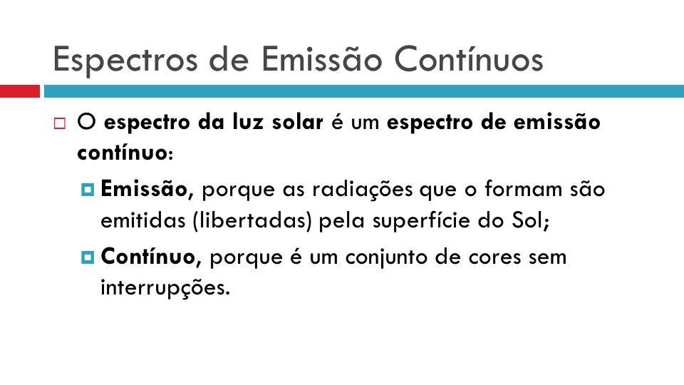 Espectros de Emissão Contínuos O espectro da luz solar é um espectro de emissão contínuo: Emissão, porque as radiações que o formam são emitidas (libe