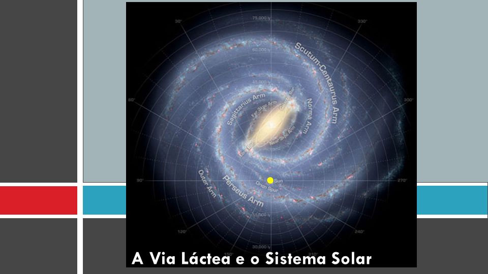 A Via Láctea e o Sistema Solar