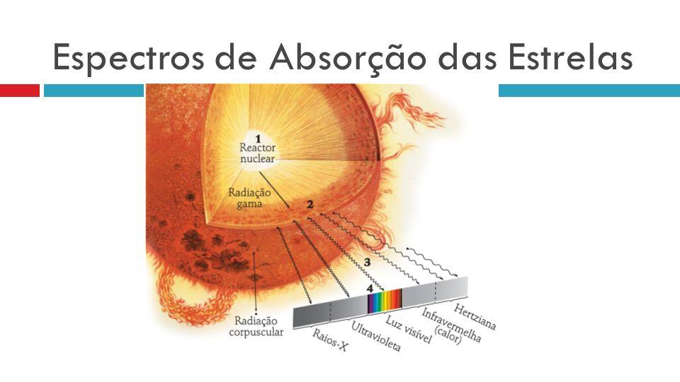 Espectros de Absorção das Estrelas