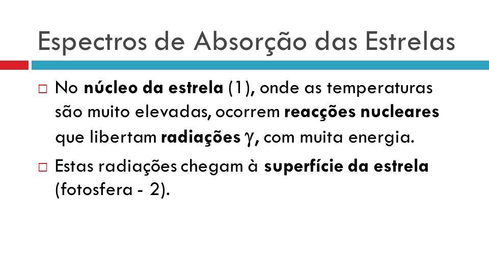 No núcleo da estrela (1), onde as temperaturas são muito elevadas, ocorrem reacções nucleares que libertam radiações, com muita energia.