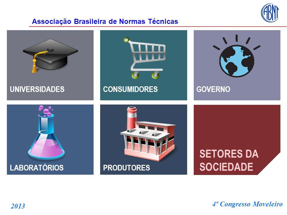 UNIVERSIDADES LABORATÓRIOSPRODUTORES CONSUMIDORESGOVERNO SETORES DA SOCIEDADE Associação Brasileira de Normas Técnicas 4º Congresso Moveleiro 2013
