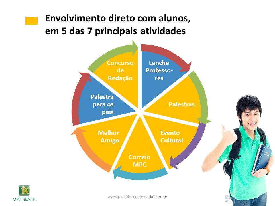 Lanche Professo- res Palestras Evento Cultural Correio MPC Melhor Amigo Palestra para os pais Concurso de Redação Envolvimento direto com alunos, em 5
