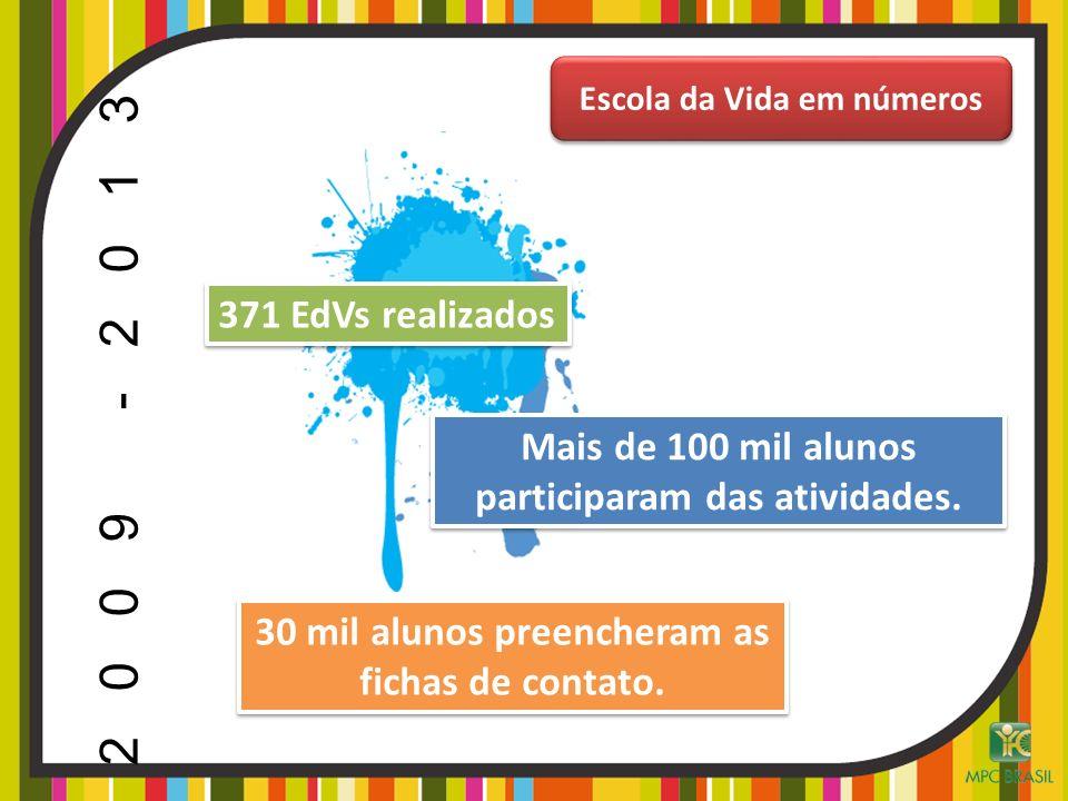 371 EdVs realizados Mais de 100 mil alunos participaram das atividades. 30 mil alunos preencheram as fichas de contato. Escola da Vida em números 2009