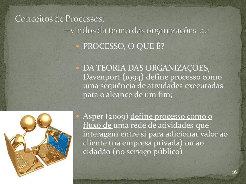 PROCESSO, O QUE É? DA TEORIA DAS ORGANIZAÇÕES, Davenport (1994) define processo como uma seqüência de atividades executadas para o alcance de um fim;