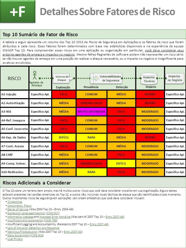 Top 10 Sumário de Fator de Risco A tabela a seguir apresenta um resumo dos Top 10 2013 de Riscos de Segurança em Aplicações e os fatores de risco que