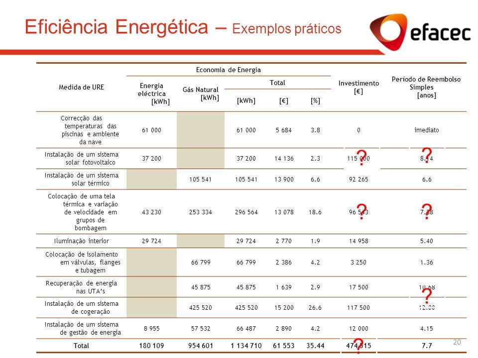 Medida de URE Economia de Energia Investimento [] Período de Reembolso Simples [anos] Energia eléctrica [kWh] Gás Natural [kWh] Total [kWh][][%] Corre