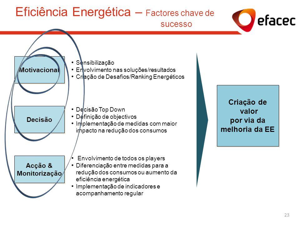 Sensibilização Envolvimento nas soluções/resultados Criação de Desafios/Ranking Energéticos Motivacional Decisão Top Down Definição de objectivos Impl
