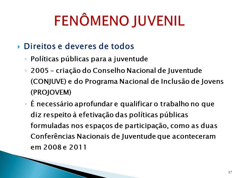 Direitos e deveres de todos Políticas públicas para a juventude 2005 – criação do Conselho Nacional de Juventude (CONJUVE) e do Programa Nacional de I