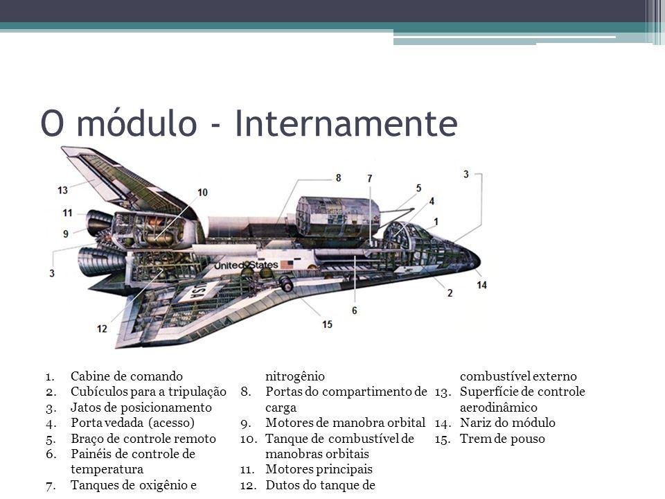 O módulo - Internamente 1.Cabine de comando 2.Cubículos para a tripulação 3.Jatos de posicionamento 4.Porta vedada (acesso) 5.Braço de controle remoto 6.Painéis de controle de temperatura 7.Tanques de oxigênio e nitrogênio 8.Portas do compartimento de carga 9.Motores de manobra orbital 10.Tanque de combustível de manobras orbitais 11.Motores principais 12.Dutos do tanque de combustível externo 13.Superfície de controle aerodinâmico 14.Nariz do módulo 15.Trem de pouso