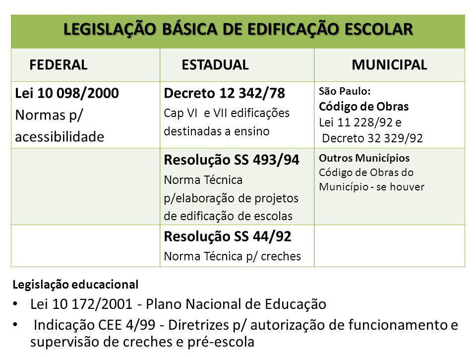 Legislação educacional Lei 10 172/2001 - Plano Nacional de Educação Indicação CEE 4/99 - Diretrizes p/ autorização de funcionamento e supervisão de cr