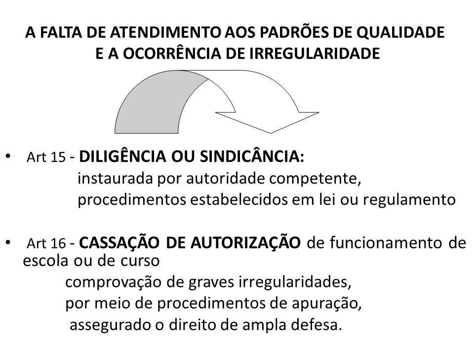 A FALTA DE ATENDIMENTO AOS PADRÕES DE QUALIDADE E A OCORRÊNCIA DE IRREGULARIDADE Art 15 - DILIGÊNCIA OU SINDICÂNCIA : instaurada por autoridade competente, procedimentos estabelecidos em lei ou regulamento Art 16 - CASSAÇÃO DE AUTORIZAÇÃO de funcionamento de escola ou de curso comprovação de graves irregularidades, por meio de procedimentos de apuração, assegurado o direito de ampla defesa.