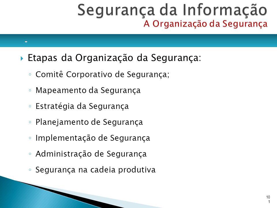 Etapas da Organização da Segurança: Comitê Corporativo de Segurança; Mapeamento da Segurança Estratégia da Segurança Planejamento de Segurança Impleme