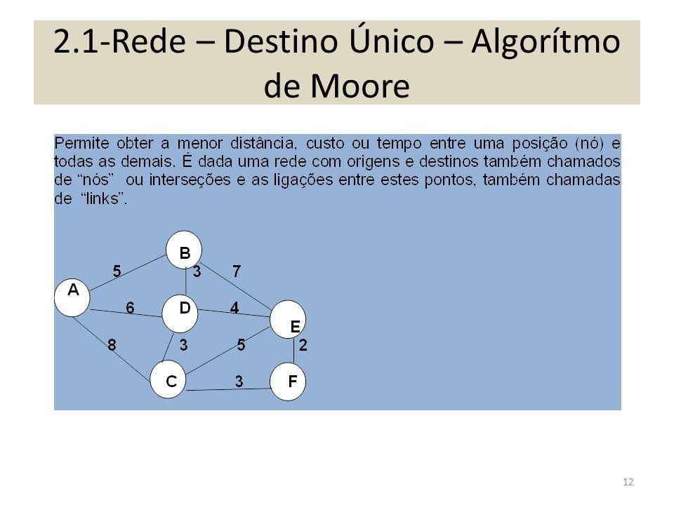 2.1-Rede – Destino Único – Algorítmo de Moore 12