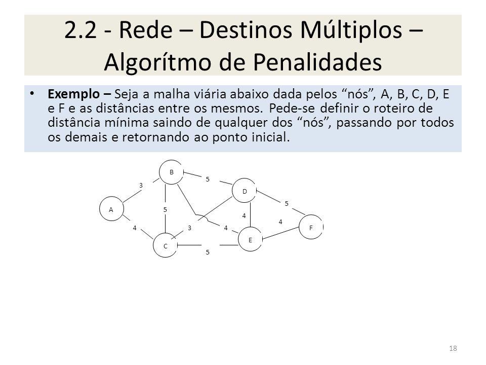 2.2 - Rede – Destinos Múltiplos – Algorítmo de Penalidades Exemplo – Seja a malha viária abaixo dada pelos nós, A, B, C, D, E e F e as distâncias entr