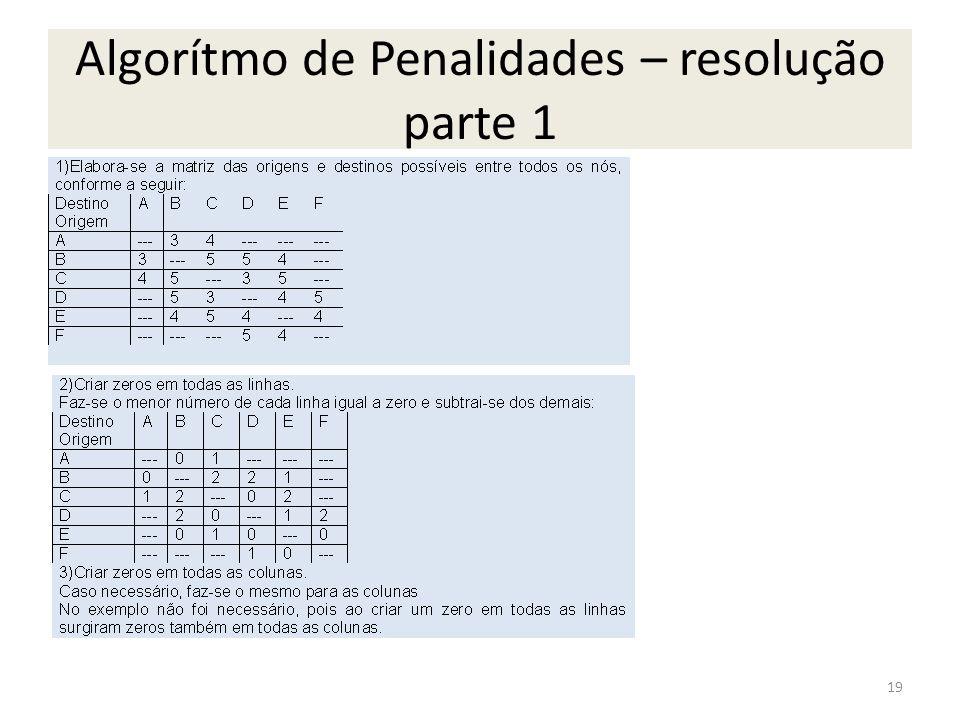 Algorítmo de Penalidades – resolução parte 1 19