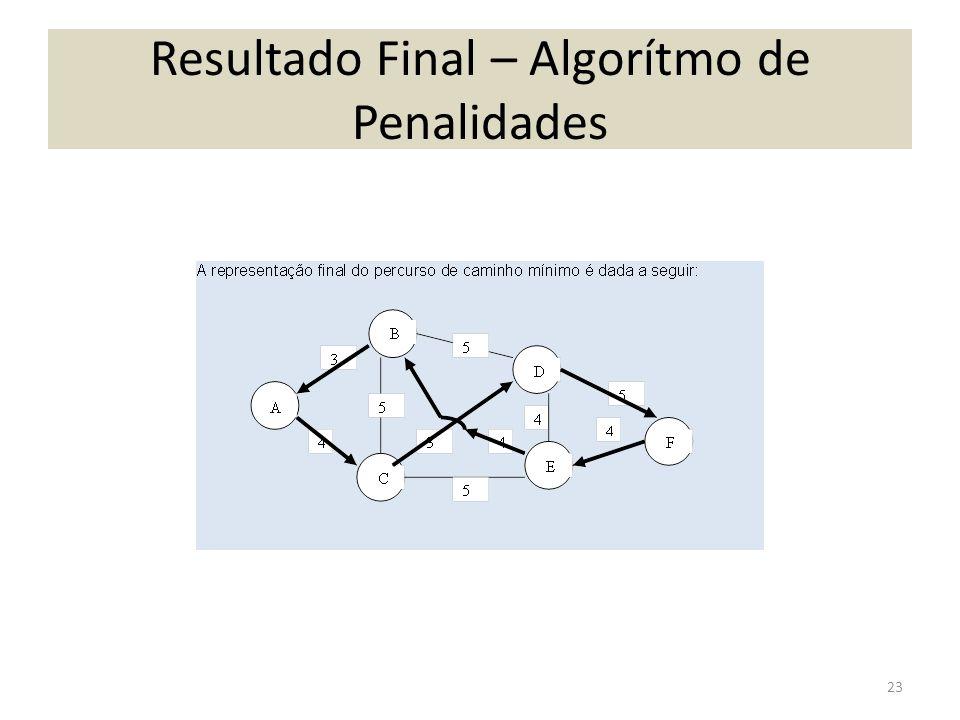Resultado Final – Algorítmo de Penalidades 23