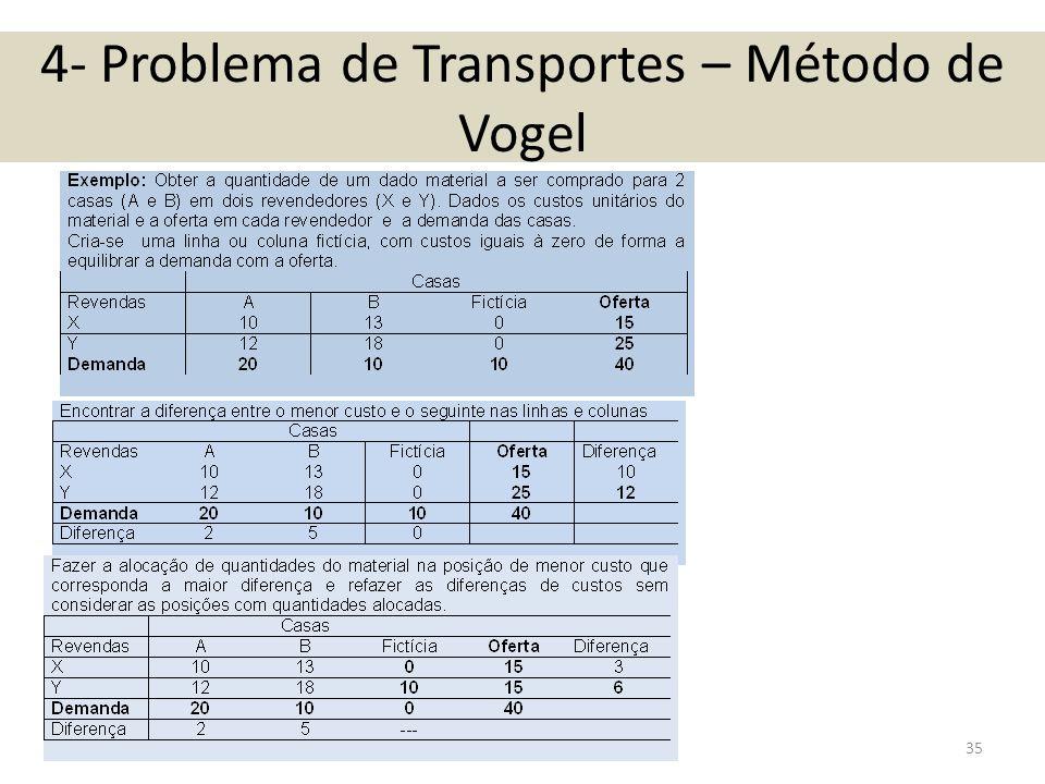 4- Problema de Transportes – Método de Vogel 35