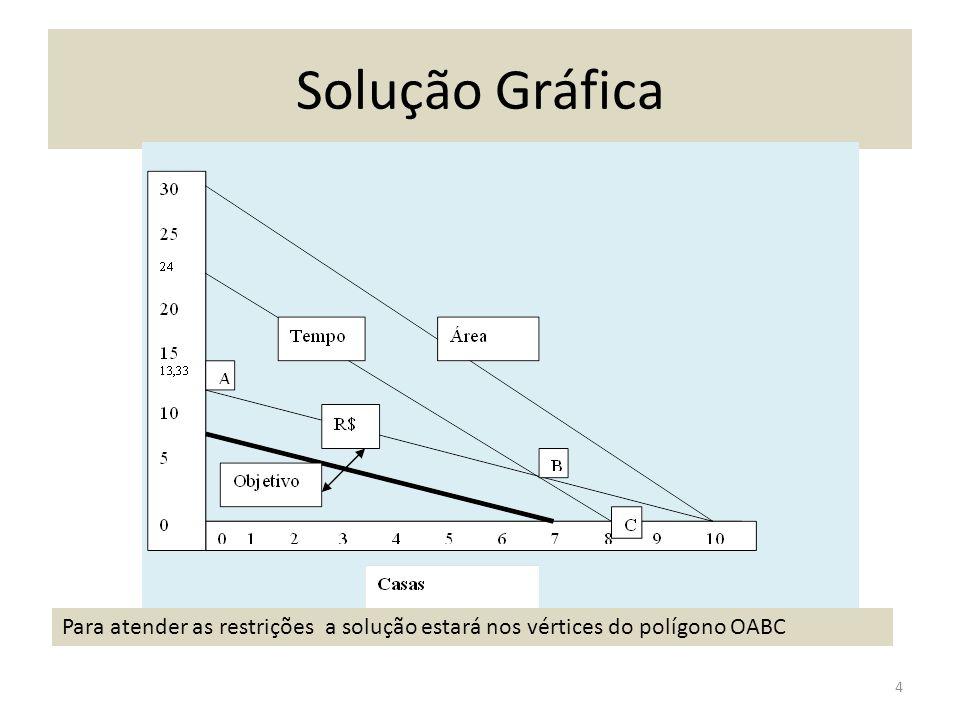 Solução Gráfica Para atender as restrições a solução estará nos vértices do polígono OABC 4