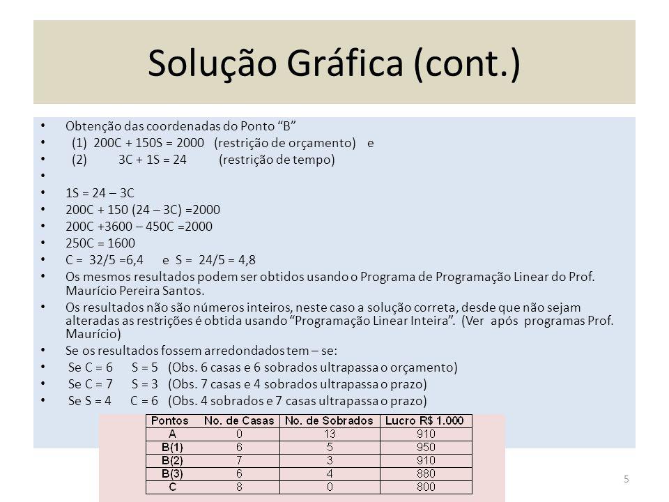 Solução Gráfica (cont.) Obtenção das coordenadas do Ponto B (1) 200C + 150S = 2000 (restrição de orçamento) e (2) 3C + 1S = 24 (restrição de tempo) 1S