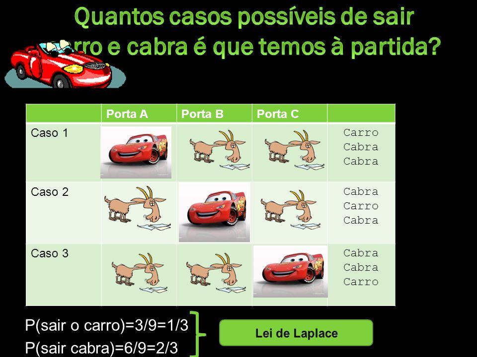 P(sair o carro)=3/9=1/3 P(sair cabra)=6/9=2/3 Porta APorta BPorta C Caso 1 Carro Cabra Caso 2 Cabra Carro Cabra Caso 3 Cabra Carro