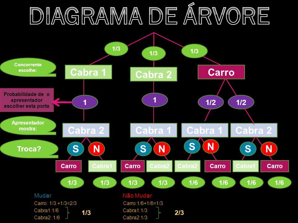 Cabra 2Cabra 1 Cabra 1 Cabra 2 Carro CarroCabra1CarroCabra2CarroCabra2 1/3 SNSN SN 1/3 Cabra 2 S Cabra1Carro N 1/31/31/31/61/61/61/6 Concorrente escolhe: Apresentador mostra: Troca.