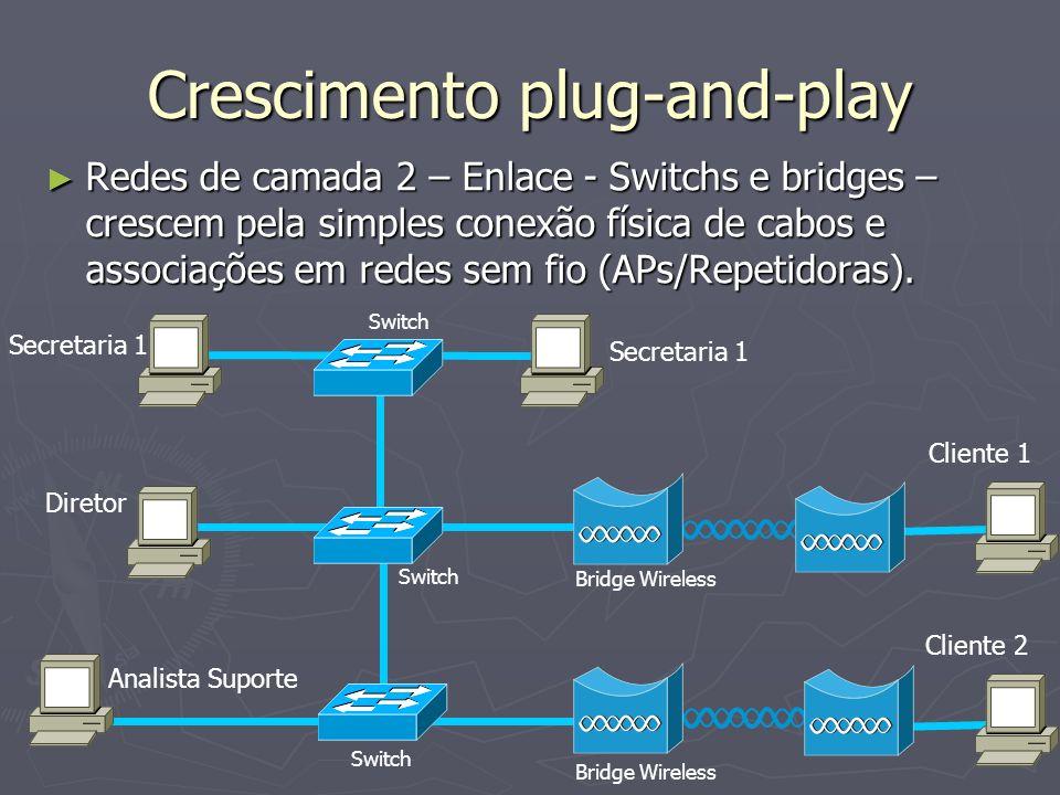 Crescimento plug-and-play Redes de camada 2 – Enlace - Switchs e bridges – crescem pela simples conexão física de cabos e associações em redes sem fio (APs/Repetidoras).