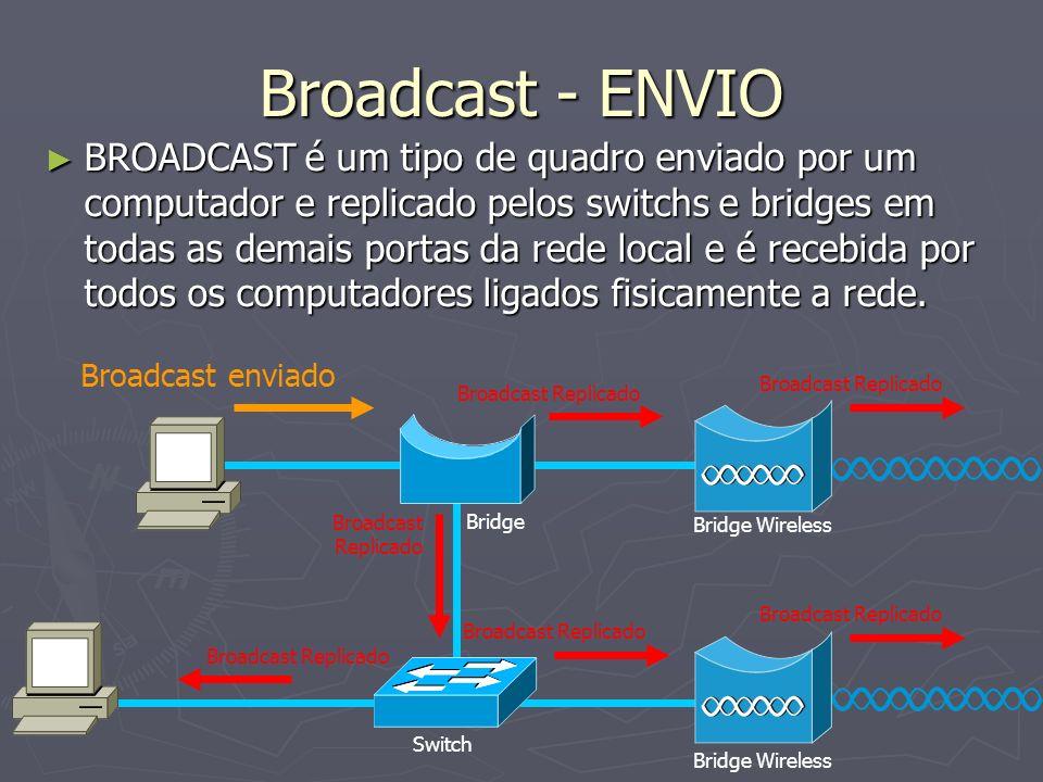 Broadcast - ENVIO BROADCAST é um tipo de quadro enviado por um computador e replicado pelos switchs e bridges em todas as demais portas da rede local e é recebida por todos os computadores ligados fisicamente a rede.
