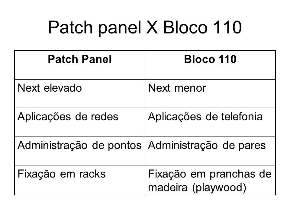 Patch panel X Bloco 110 Patch PanelBloco 110 Next elevadoNext menor Aplicações de redesAplicações de telefonia Administração de pontosAdministração de