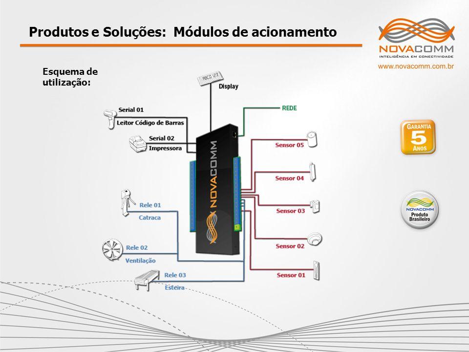 Produtos e Soluções: Módulos de acionamento Esquema de utilização: