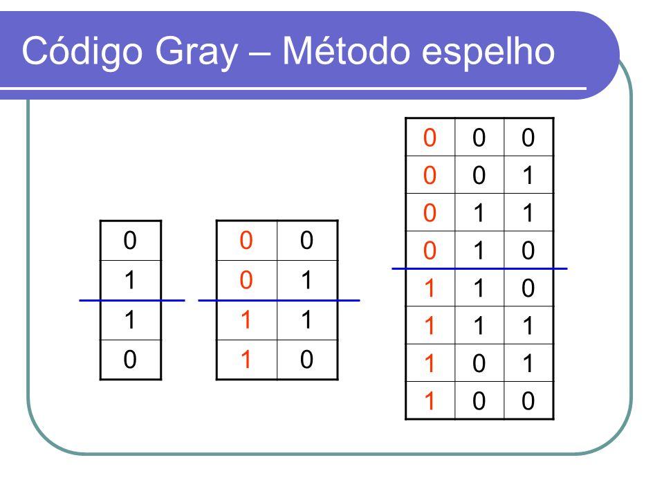 Código Gray – Método espelho 0 1 1 0 00 01 11 10 000 001 011 010 110 111 101 100