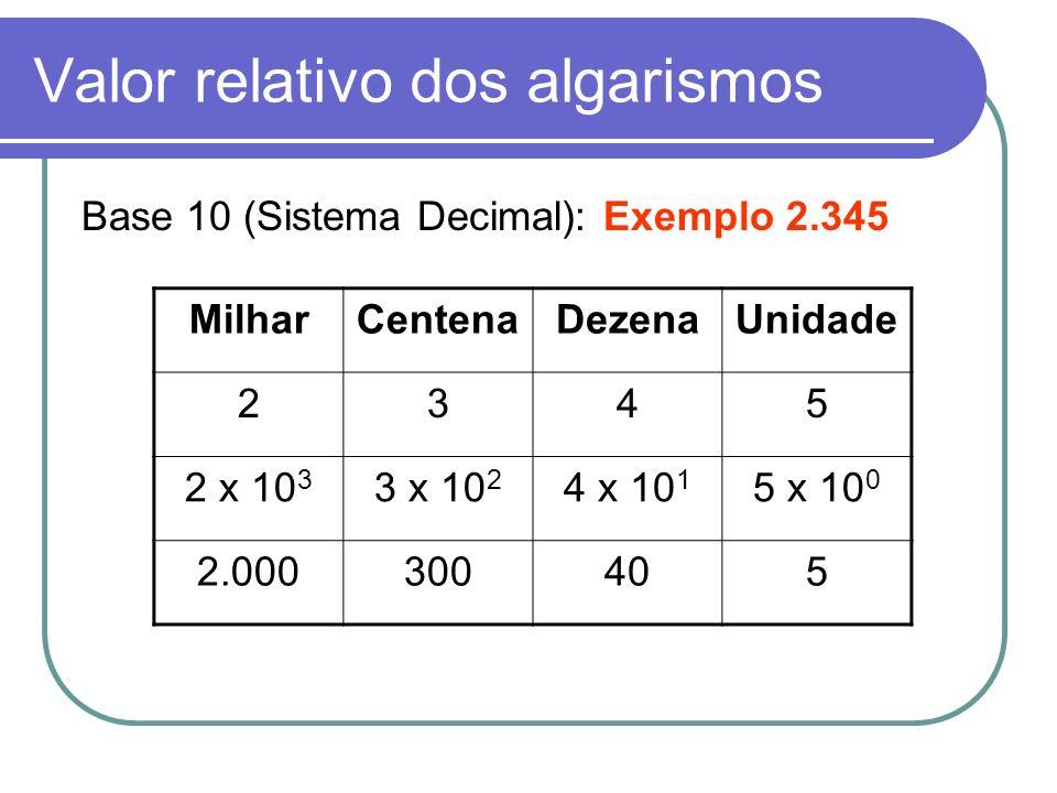 Valor relativo dos algarismos Base 2 (Sistema Binário): Exemplo 1011 2 1011 1 x 2 3 1 x 2 2 1 x 2 1 1 x 2 0 8021 8 + 0 + 2 + 1 = 11