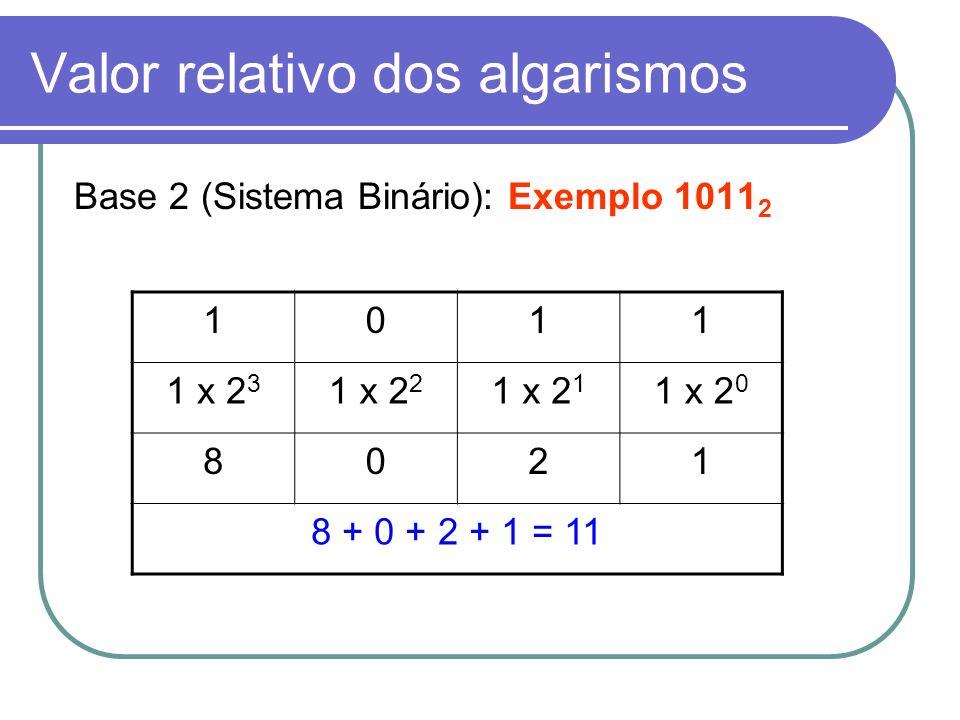 Valor relativo dos algarismos Base 16 (Sistema Hexadecimal): Exemplo 10B2 H 10B2 1 x 16 3 0 x 16 2 11 x 16 1 2 x 16 0 409601762 4096 + 0 + 176 + 2 = 4.274