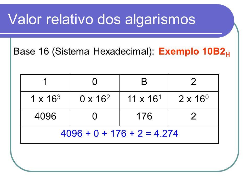 Valor relativo dos algarismos Base 16 (Sistema Hexadecimal): Exemplo 10B2 H 10B2 1 x 16 3 0 x 16 2 11 x 16 1 2 x 16 0 409601762 4096 + 0 + 176 + 2 = 4