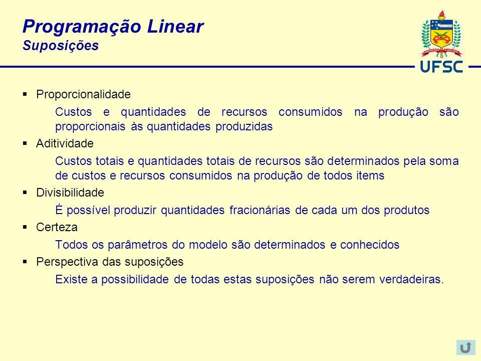 Programação Linear Suposições Proporcionalidade Custos e quantidades de recursos consumidos na produção são proporcionais às quantidades produzidas Ad