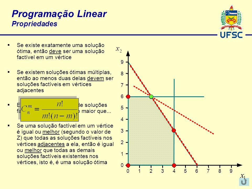 Programação Linear Propriedades Se existe exatamente uma solução ótima, então deve ser uma solução factível em um vértice Se existem soluções ótimas m
